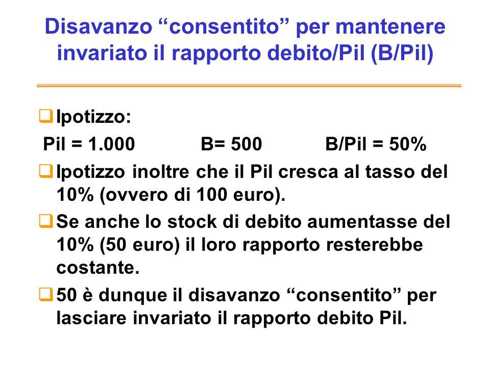 Disavanzo consentito per mantenere invariato il rapporto debito/Pil (B/Pil) Ipotizzo: Pil = 1.000 B= 500 B/Pil = 50% Ipotizzo inoltre che il Pil cresca al tasso del 10% (ovvero di 100 euro).