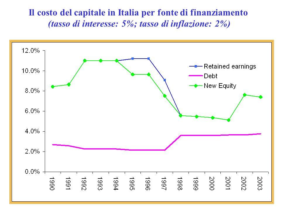 Imposte neutrali e imposte distorsive (4) I sistemi concretamente adottati distorcono solitamente le scelte di investimento, ma ancor più quelle di finanziamento.