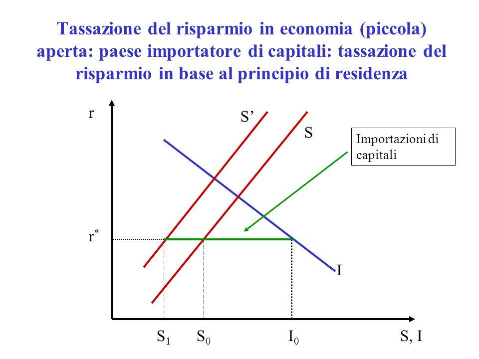 Tassazione del risparmio in economia (piccola) aperta Il risparmio interno si riduce (vi è distorsione nelle scelte di risparmio, legata alla tassazione dei redditi di capitale) Gli investimenti non si riducono Aumentano infatti le importazioni di capitali dallestero HP restrittive: Capitali perfettamente mobili Possibilità di accertare i redditi da capitale (interni ed esteri): piena applicazione del principio di residenza Se invece di tassare il risparmio (in base al principio di residenza), si tassassero gli investimenti (in base al principio di fonte) leffetto sarebbe molto diverso (diminuirebbero gli investimenti e le importazioni di capitale).