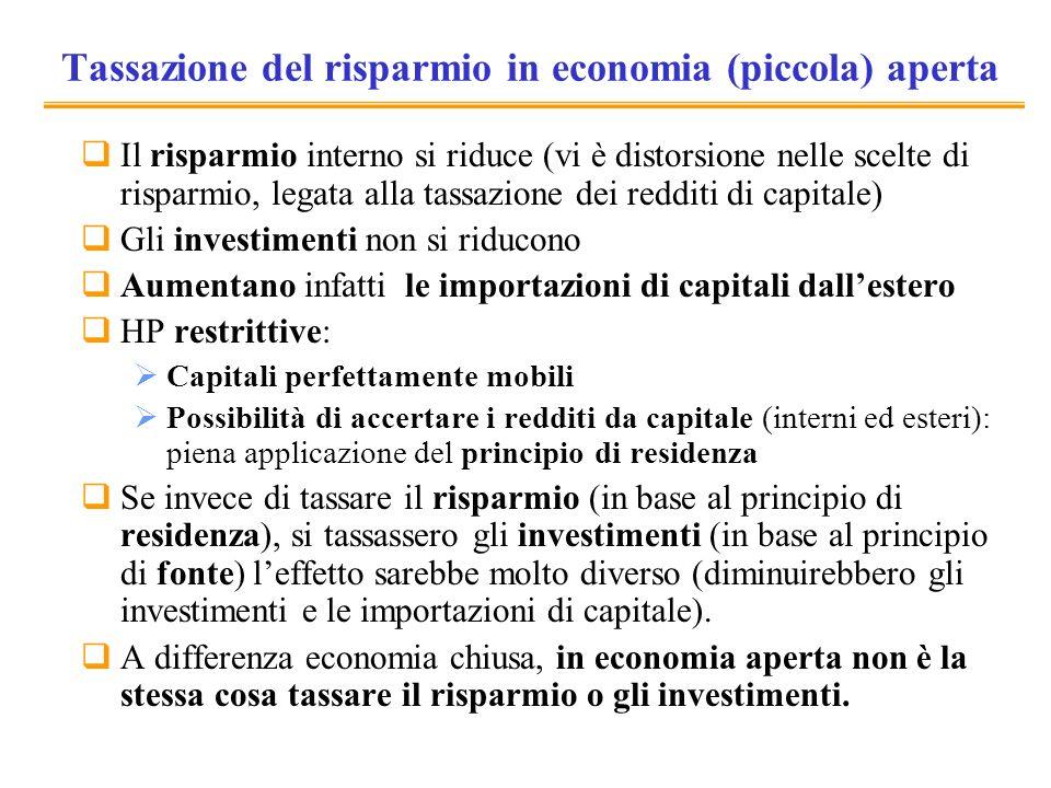 Tassazione del risparmio in economia (piccola) aperta Il risparmio interno si riduce (vi è distorsione nelle scelte di risparmio, legata alla tassazio