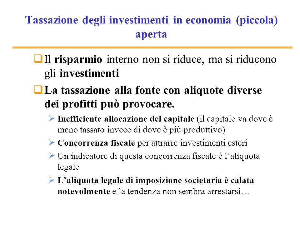 Tassazione degli investimenti in economia (piccola) aperta Il risparmio interno non si riduce, ma si riducono gli investimenti La tassazione alla font