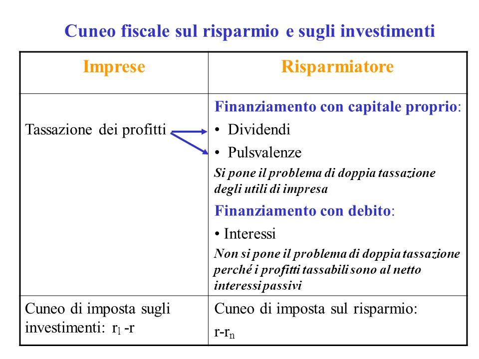 Cuneo fiscale sul risparmio e sugli investimenti ImpreseRisparmiatore Tassazione dei profitti Finanziamento con capitale proprio: Dividendi Pulsvalenz