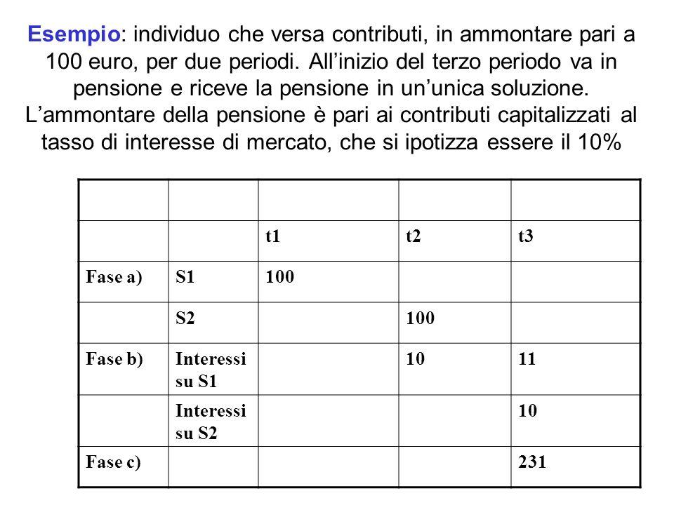 Esempio: individuo che versa contributi, in ammontare pari a 100 euro, per due periodi. Allinizio del terzo periodo va in pensione e riceve la pension