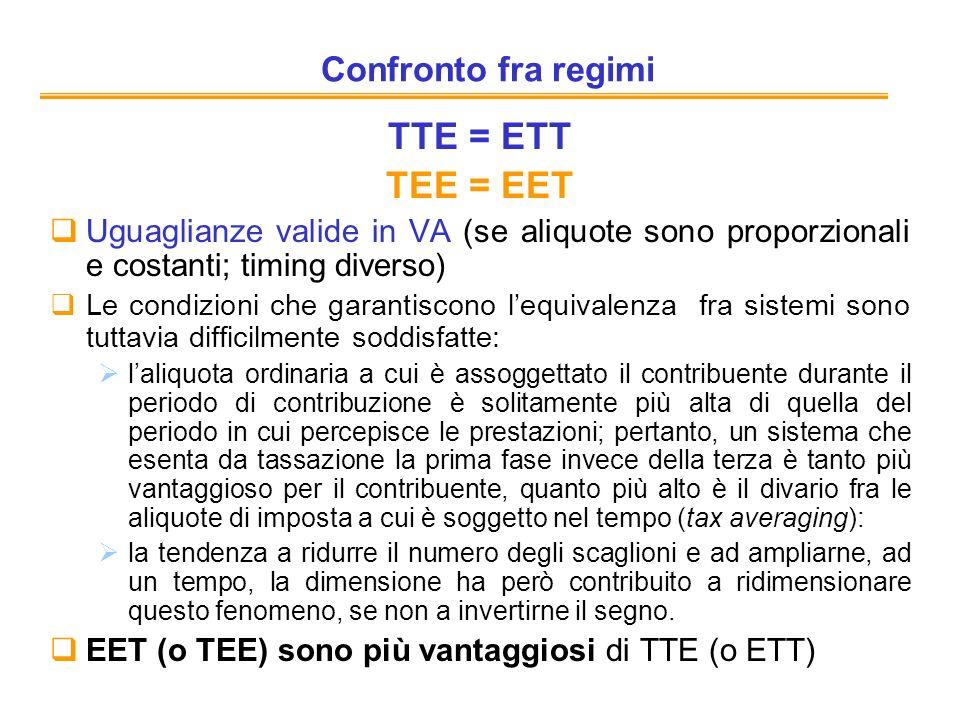 Confronto fra regimi TTE = ETT TEE = EET Uguaglianze valide in VA (se aliquote sono proporzionali e costanti; timing diverso) Le condizioni che garant