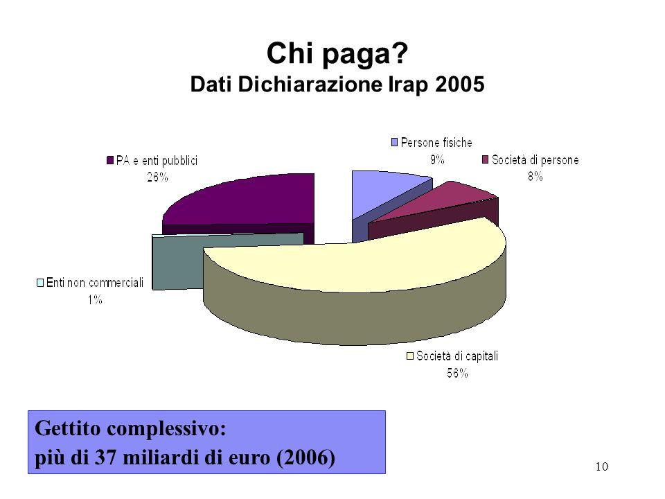 10 Chi paga? Dati Dichiarazione Irap 2005 Gettito complessivo: più di 37 miliardi di euro (2006)