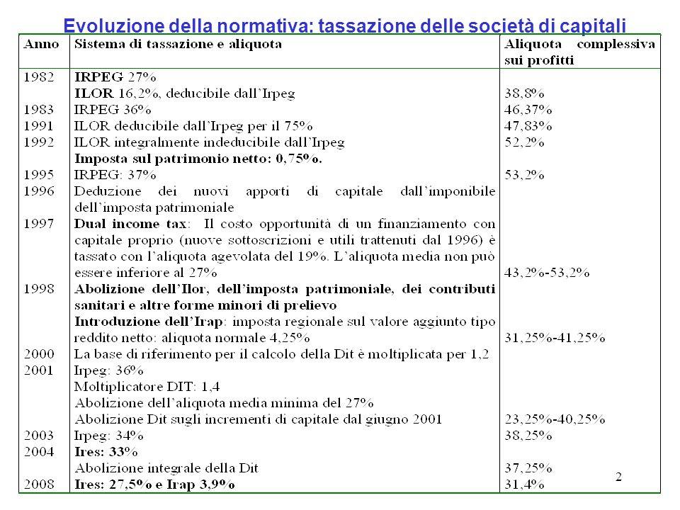 2 Evoluzione della normativa: tassazione delle società di capitali