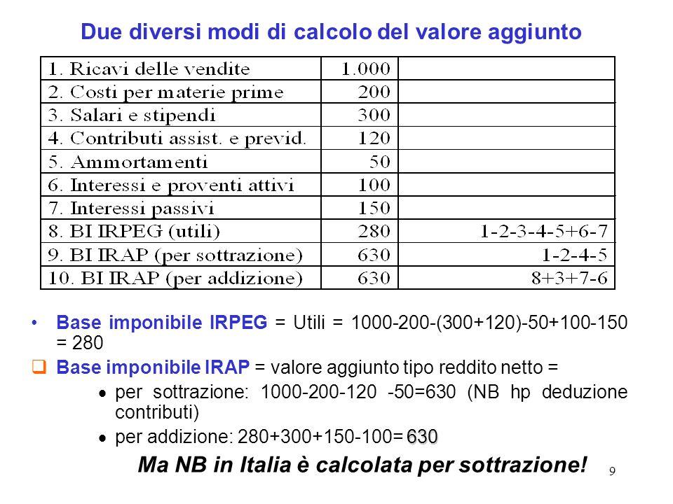 9 Due diversi modi di calcolo del valore aggiunto Base imponibile IRPEG = Utili = 1000-200-(300+120)-50+100-150 = 280 Base imponibile IRAP = valore ag