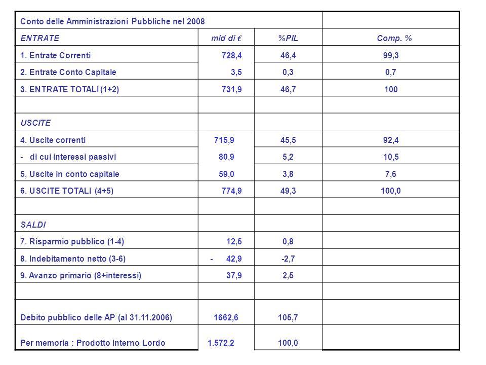 Conto delle Amministrazioni Pubbliche nel 2008 ENTRATEmld di %PIL Comp.