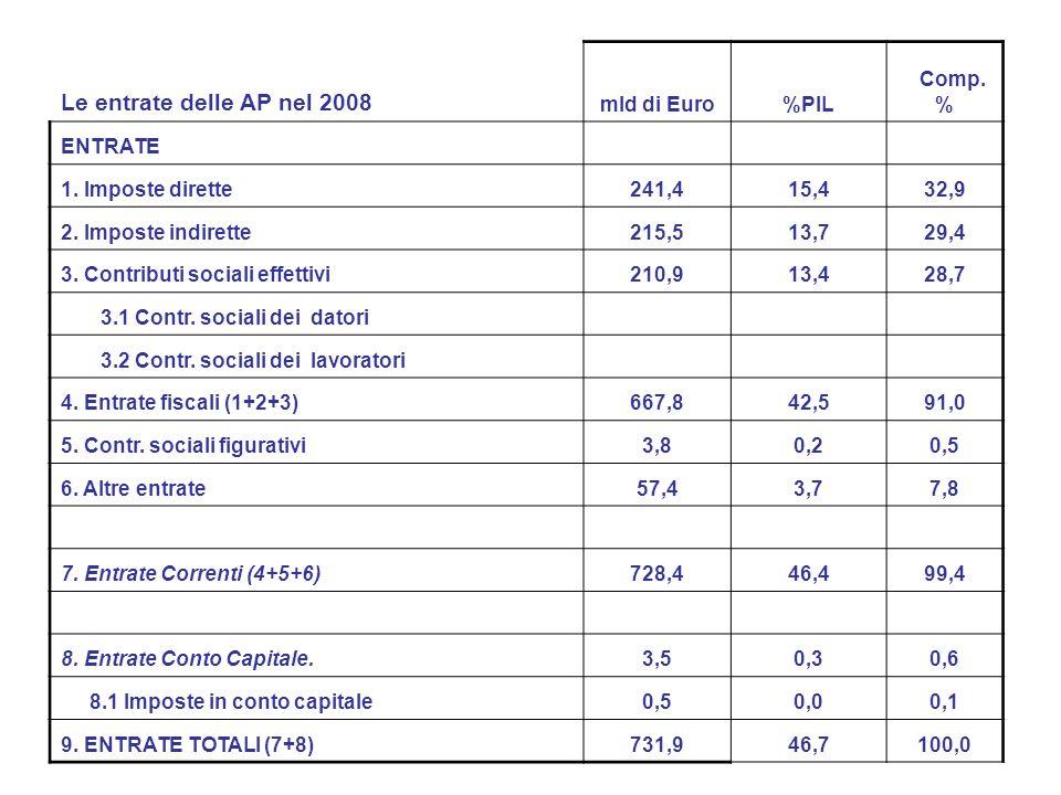 Le entrate delle AP nel 2008 mld di Euro%PIL Comp.