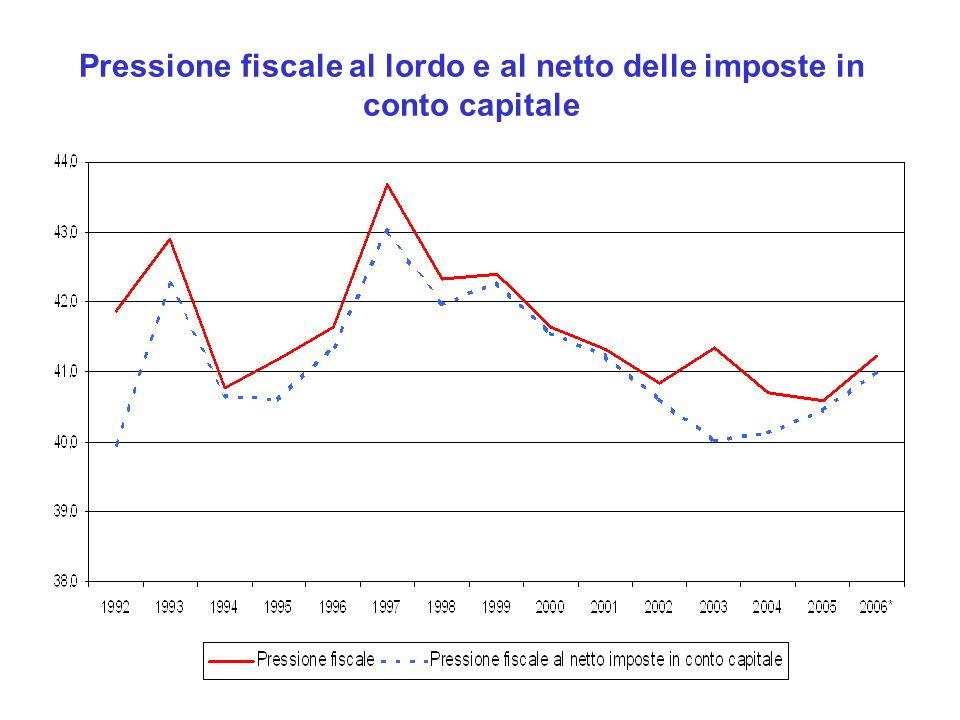 Pressione fiscale al lordo e al netto delle imposte in conto capitale