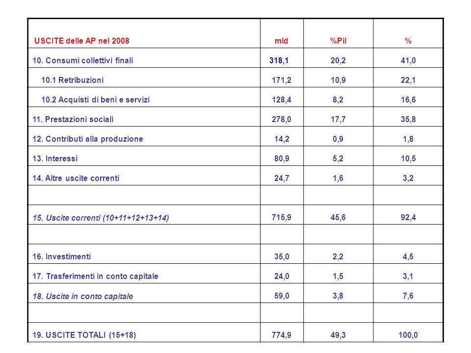 USCITE delle AP nel 2008mld%Pil% 10.