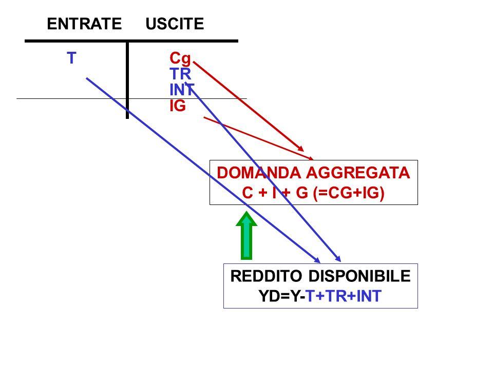 T Cg TR INT IG ENTRATEUSCITE DOMANDA AGGREGATA C + I + G (=CG+IG) REDDITO DISPONIBILE YD=Y-T+TR+INT
