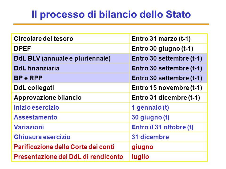 Il processo di bilancio dello Stato Circolare del tesoroEntro 31 marzo (t-1) DPEFEntro 30 giugno (t-1) DdL BLV (annuale e pluriennale)Entro 30 settembre (t-1) DdL finanziariaEntro 30 settembre (t-1) BP e RPPEntro 30 settembre (t-1) DdL collegatiEntro 15 novembre (t-1) Approvazione bilancioEntro 31 dicembre (t-1) Inizio esercizio1 gennaio (t) Assestamento30 giugno (t) VariazioniEntro il 31 ottobre (t) Chiusura esercizio31 dicembre Parificazione della Corte dei contigiugno Presentazione del DdL di rendicontoluglio