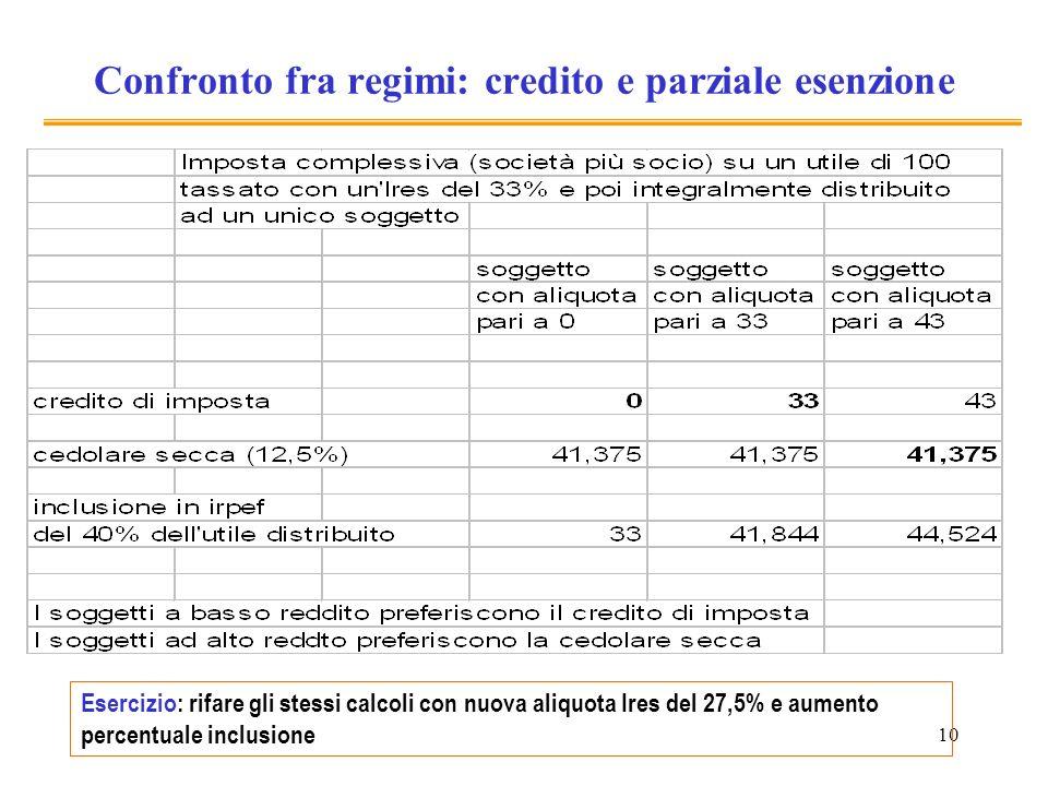 10 Confronto fra regimi: credito e parziale esenzione Esercizio: rifare gli stessi calcoli con nuova aliquota Ires del 27,5% e aumento percentuale inc
