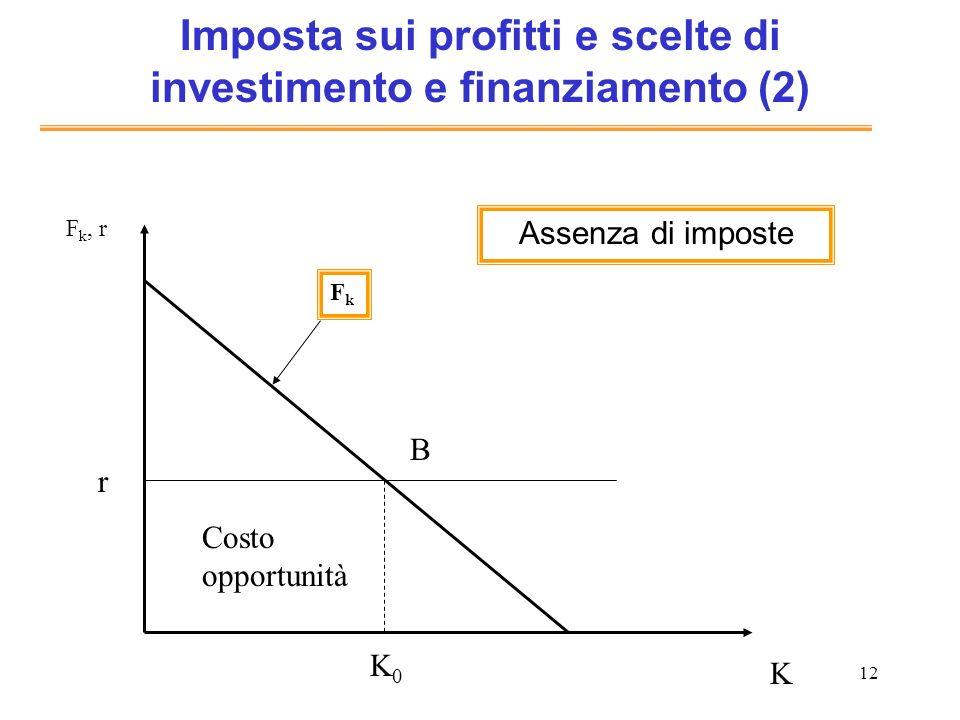 12 Imposta sui profitti e scelte di investimento e finanziamento (2) K F k, r FkFk Costo opportunità K0K0 r B Assenza di imposte