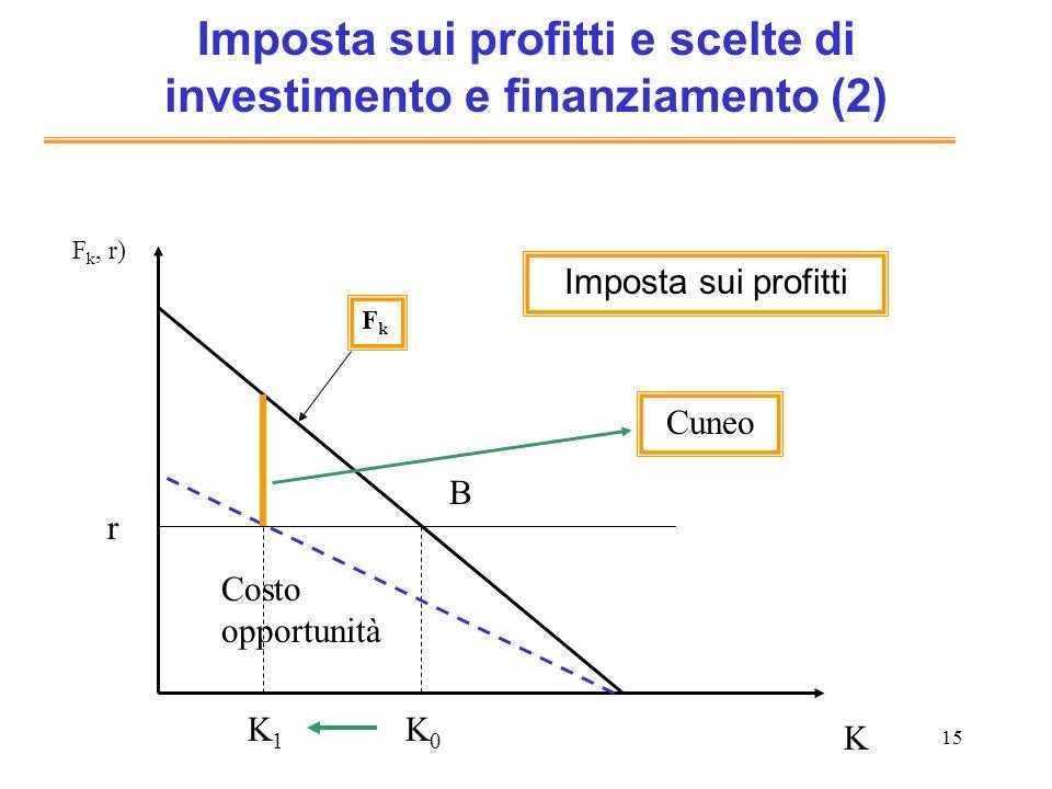 15 Imposta sui profitti e scelte di investimento e finanziamento (2) K F k, r) FkFk Costo opportunità K0K0 r B Imposta sui profitti K1K1 Cuneo