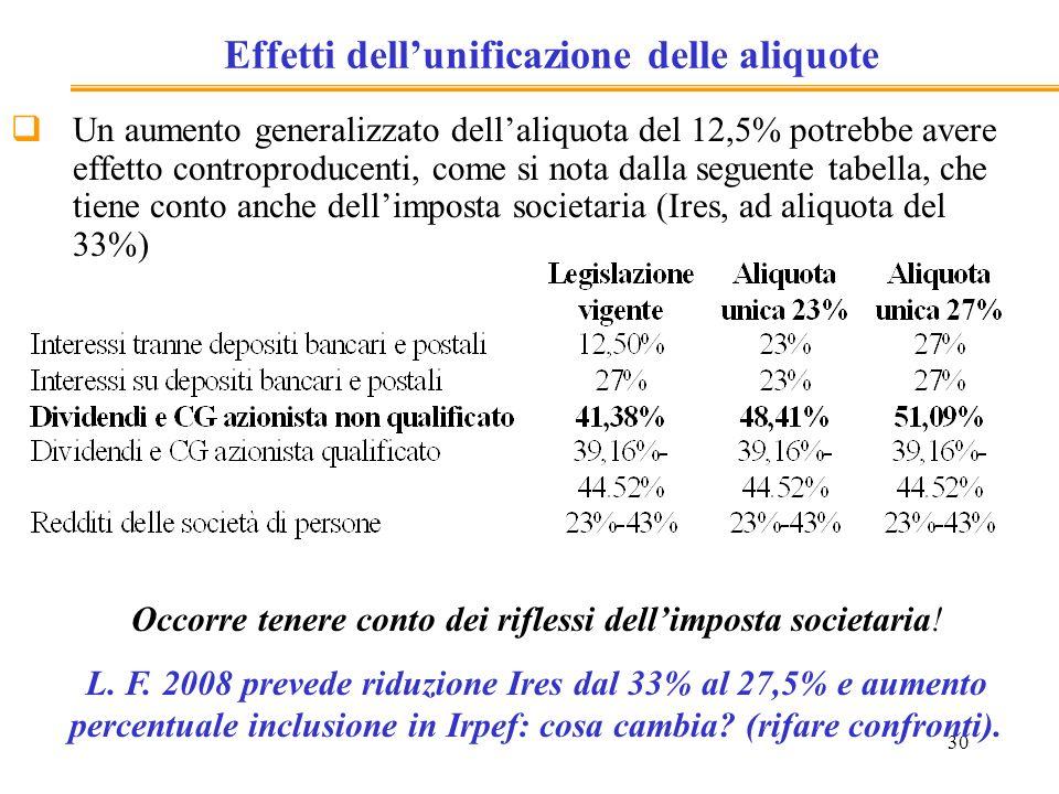 30 Effetti dellunificazione delle aliquote Un aumento generalizzato dellaliquota del 12,5% potrebbe avere effetto controproducenti, come si nota dalla