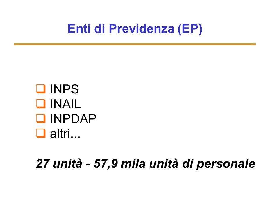 Enti di Previdenza (EP) INPS INAIL INPDAP altri... 27 unità - 57,9 mila unità di personale