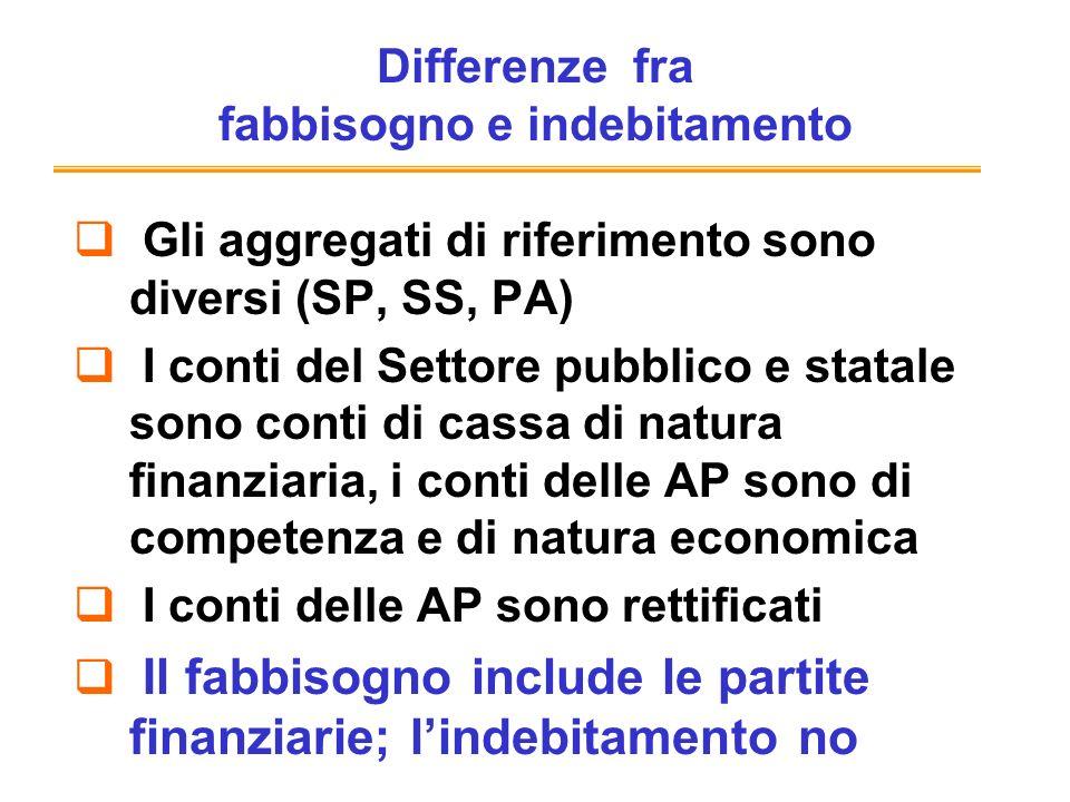 Differenze fra fabbisogno e indebitamento Gli aggregati di riferimento sono diversi (SP, SS, PA) I conti del Settore pubblico e statale sono conti di