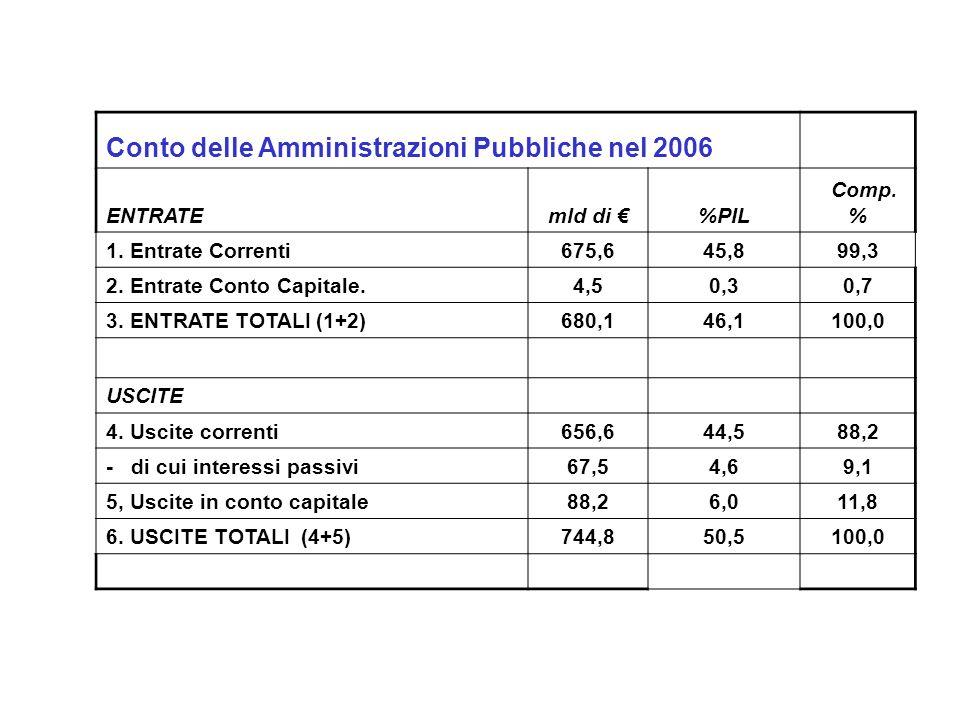 Conto delle Amministrazioni Pubbliche nel 2006 ENTRATEmld di %PIL Comp. % 1. Entrate Correnti675,645,899,3 2. Entrate Conto Capitale.4,50,30,7 3. ENTR