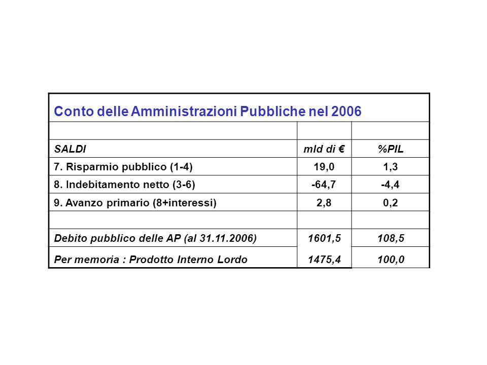 Conto delle Amministrazioni Pubbliche nel 2006 SALDImld di %PIL 7. Risparmio pubblico (1-4)19,01,3 8. Indebitamento netto (3-6)-64,7-4,4 9. Avanzo pri