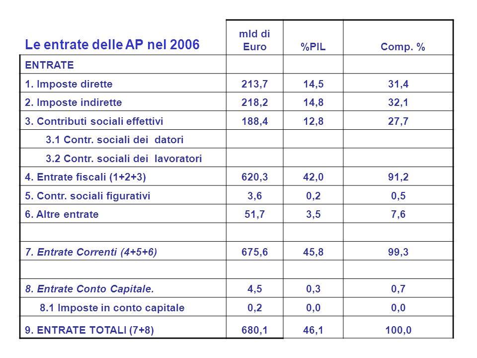Le entrate delle AP nel 2006 mld di Euro%PIL Comp. % ENTRATE 1. Imposte dirette213,714,531,4 2. Imposte indirette218,214,832,1 3. Contributi sociali e