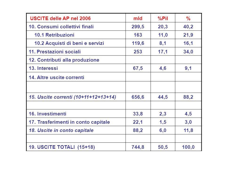 USCITE delle AP nel 2006mld%Pil% 10. Consumi collettivi finali299,520,340,2 10.1 Retribuzioni16311,021,9 10.2 Acquisti di beni e servizi119,68,116,1 1