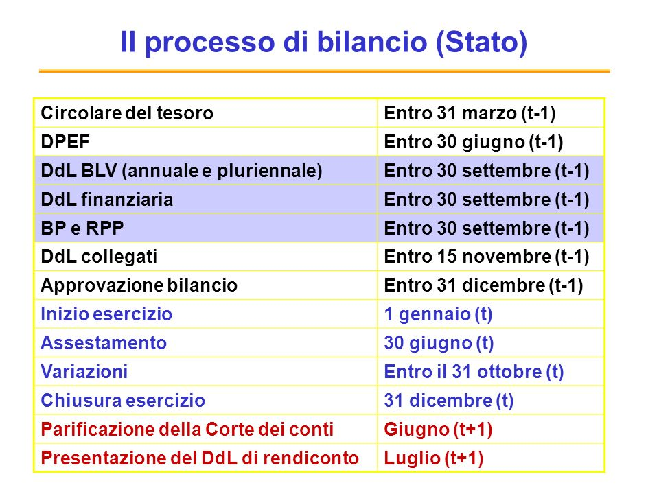 Il processo di bilancio (Stato) Circolare del tesoroEntro 31 marzo (t-1) DPEFEntro 30 giugno (t-1) DdL BLV (annuale e pluriennale)Entro 30 settembre (