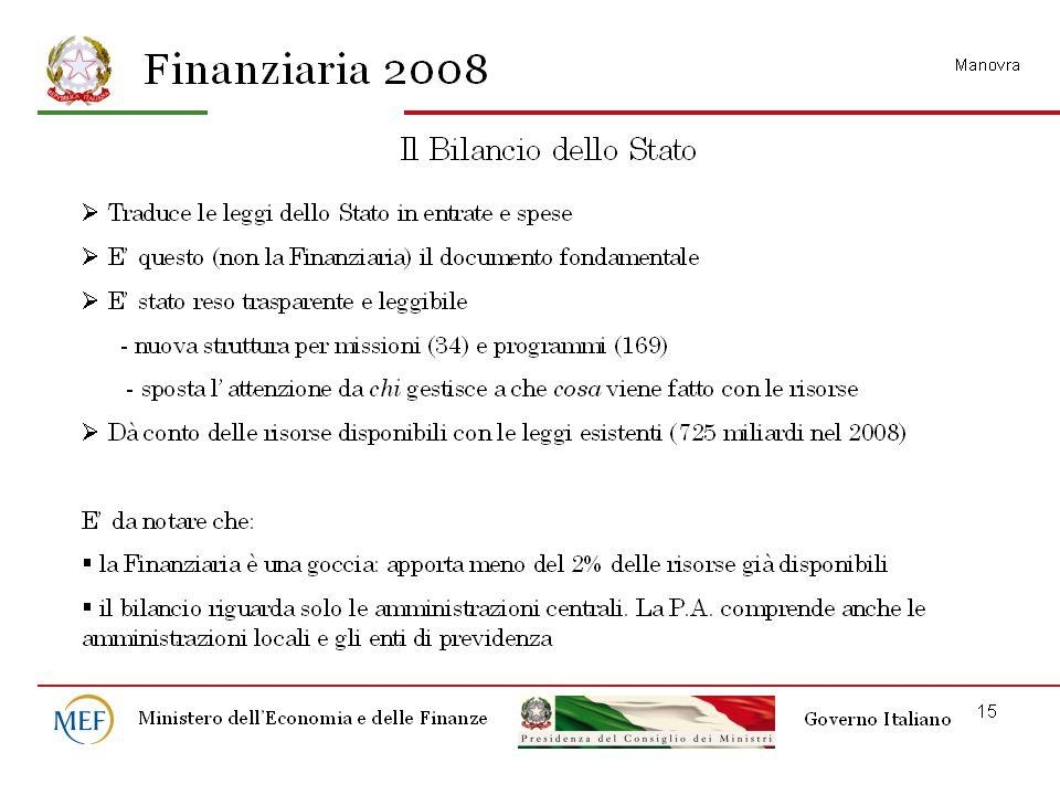 Conto delle Amministrazioni Pubbliche nel 2006 SALDImld di %PIL 7.
