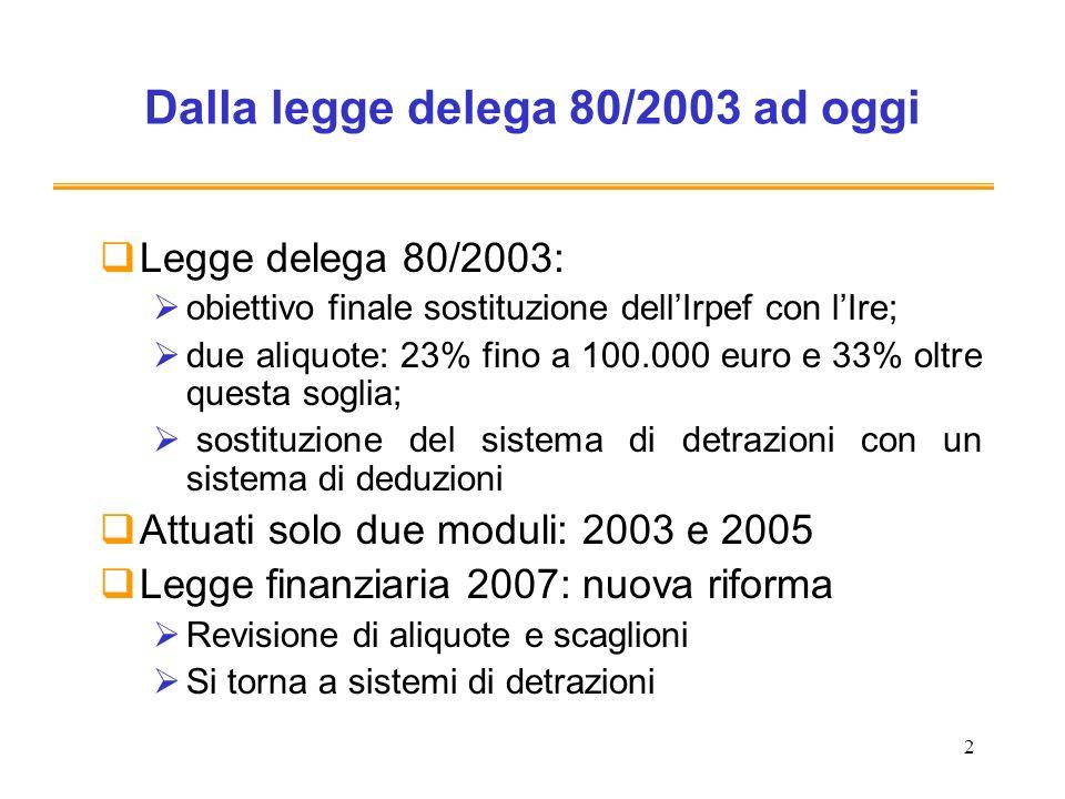 2 Dalla legge delega 80/2003 ad oggi Legge delega 80/2003: obiettivo finale sostituzione dellIrpef con lIre; due aliquote: 23% fino a 100.000 euro e 3