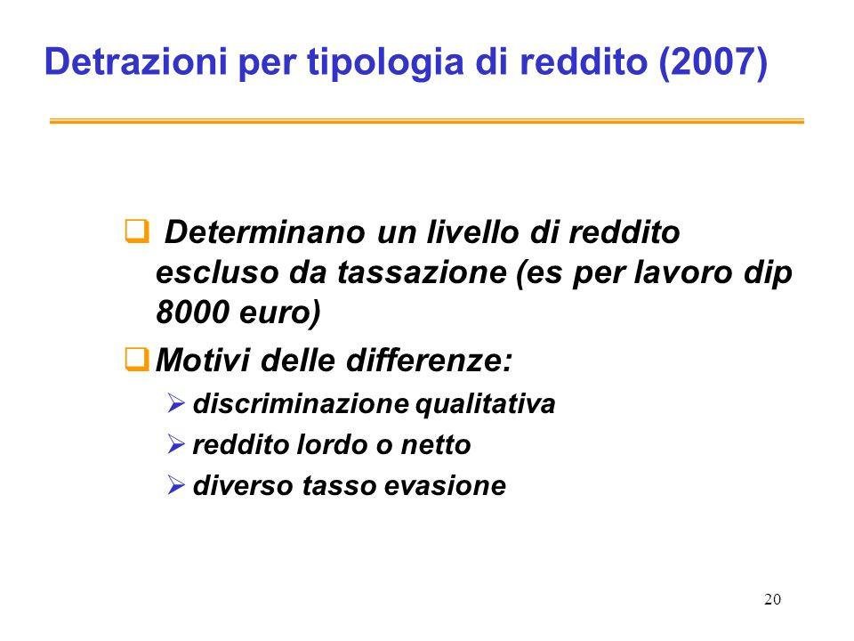 20 Detrazioni per tipologia di reddito (2007) Determinano un livello di reddito escluso da tassazione (es per lavoro dip 8000 euro) Motivi delle diffe