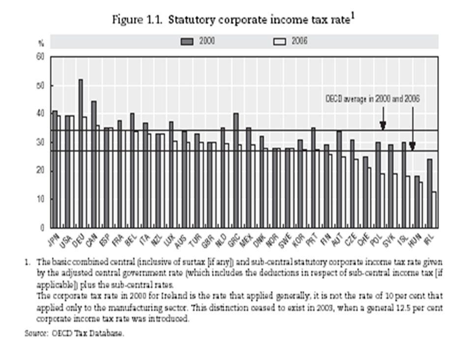 5 Aliquota societaria nei paesi OECD Tra il 2000 e il 2006 è diminuita in 25 paesi.
