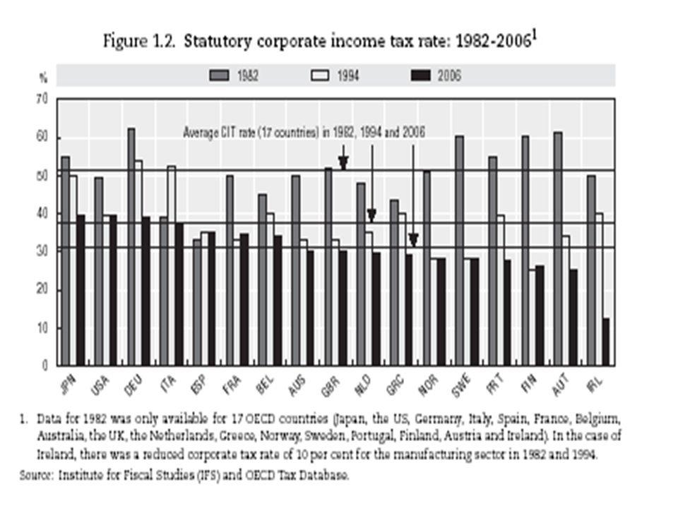 18 Aliquota di imposizione complessiva: societaria e personale (top rate) La riduzione della aliquota complessiva è imputabile principalmente allimposta societaria.