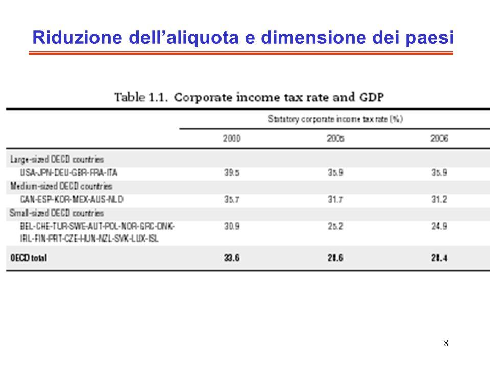 8 Riduzione dellaliquota e dimensione dei paesi