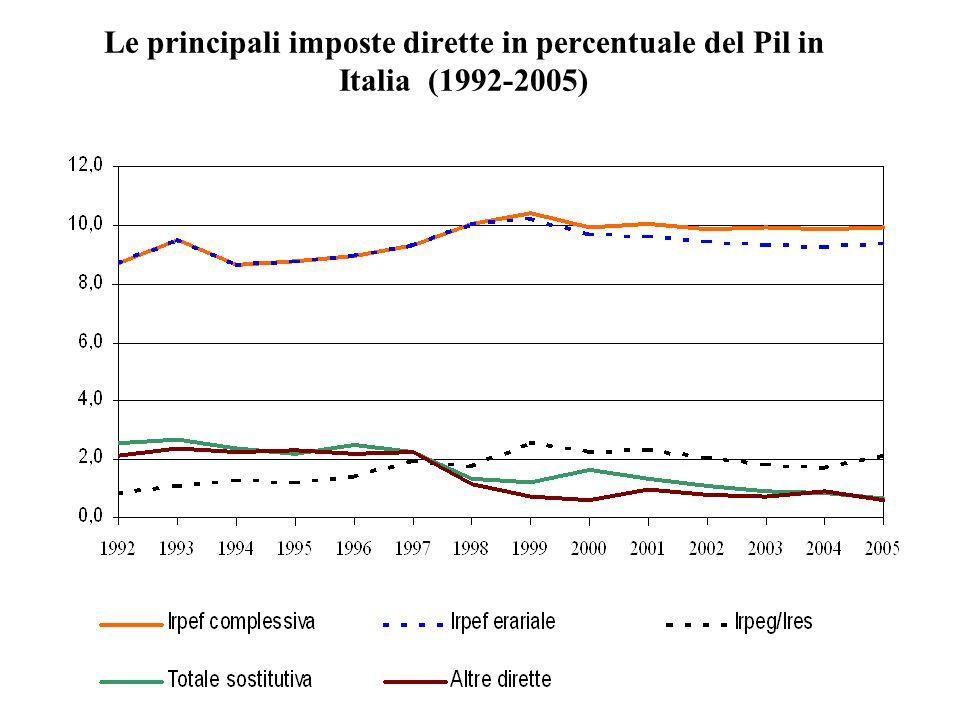 14 Le principali imposte dirette in percentuale del Pil in Italia (1992-2005)