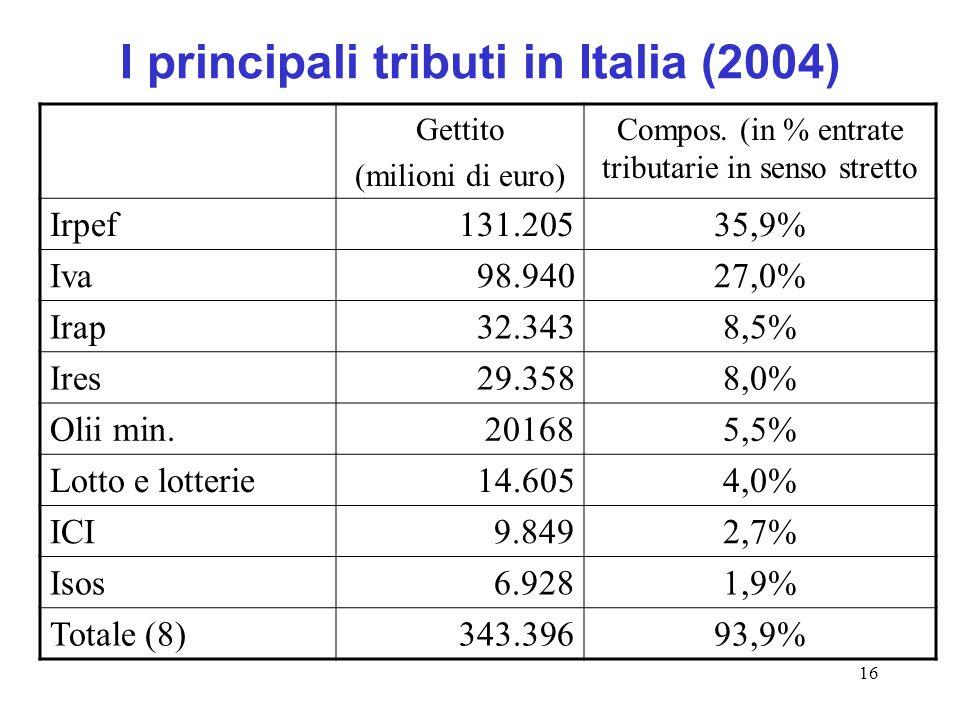 16 I principali tributi in Italia (2004) Gettito (milioni di euro) Compos. (in % entrate tributarie in senso stretto Irpef131.20535,9% Iva98.94027,0%
