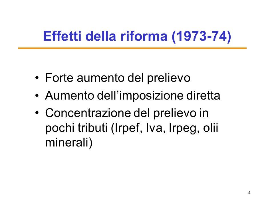 4 Effetti della riforma (1973-74) Forte aumento del prelievo Aumento dellimposizione diretta Concentrazione del prelievo in pochi tributi (Irpef, Iva,