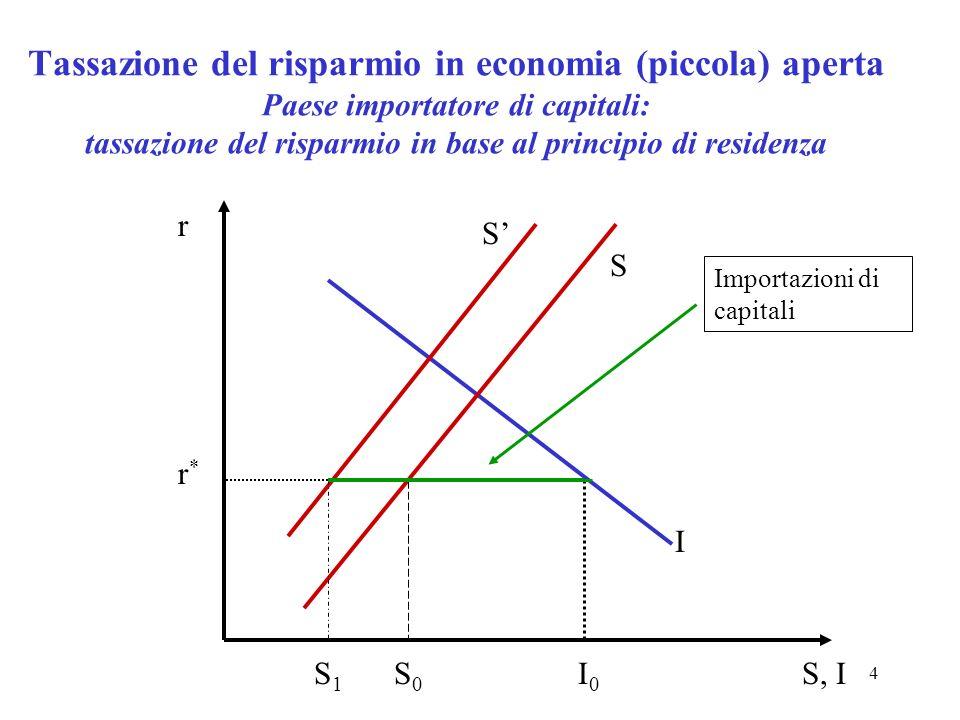 4 Tassazione del risparmio in economia (piccola) aperta Paese importatore di capitali: tassazione del risparmio in base al principio di residenza S I