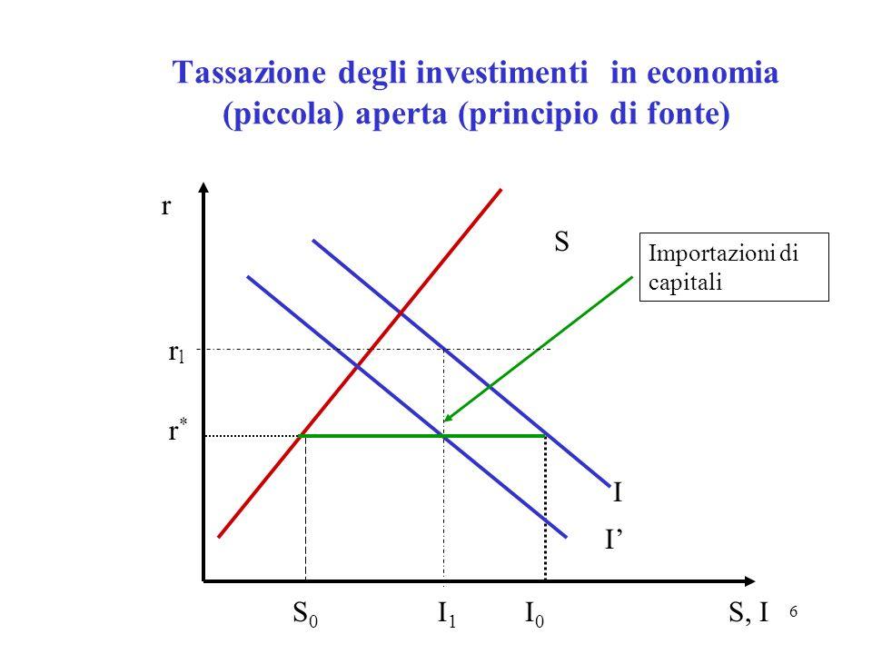 6 Tassazione degli investimenti in economia (piccola) aperta (principio di fonte) S I S, II0I0 r*r* I r S0S0 I1I1 Importazioni di capitali rlrl