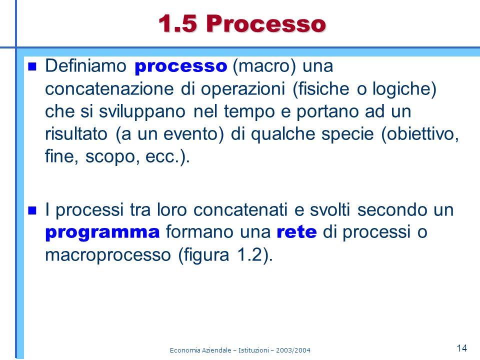 Economia Aziendale – Istituzioni – 2003/2004 15 Modello schematico di rete dei processi (fig.