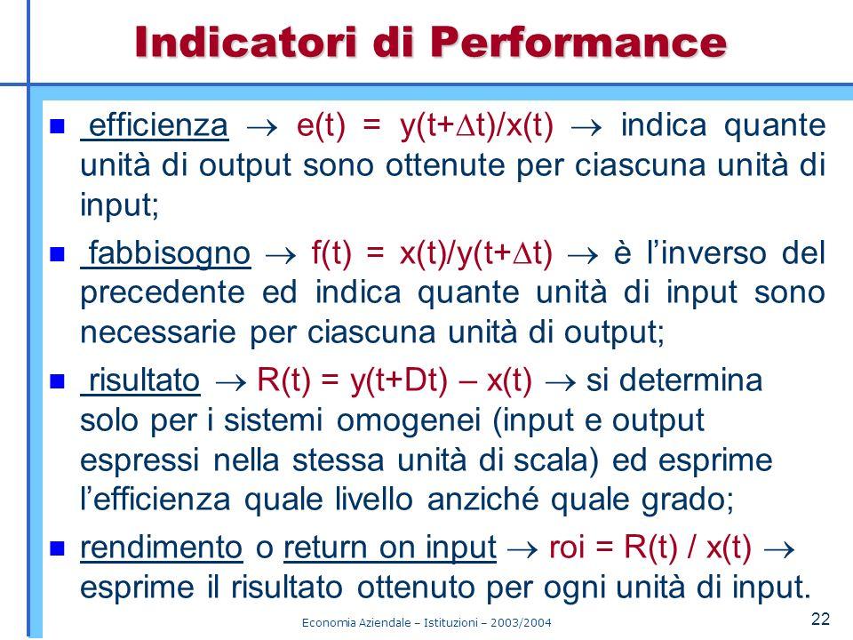 Economia Aziendale – Istituzioni – 2003/2004 23 Sistema vincolato: se gli input possono assumere valori non superiori ad un massimo (o non inferiori ad un minimo); altrimenti è libero.