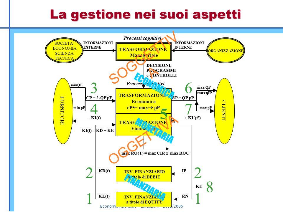 Economia Aziendale – Istituzioni – 2005/2006 La gestione nei suoi aspetti TRASFORMAZIONE Manageriale TRASFORMAZIONE Economica cP max pP TRASFORMAZIONE