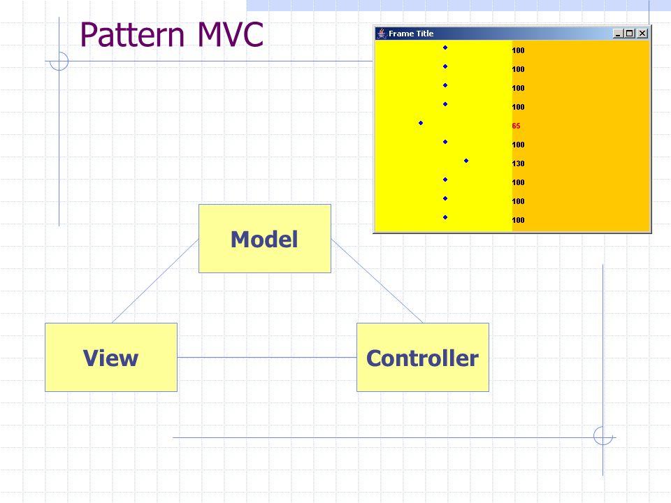 Pattern MVC Model ViewController