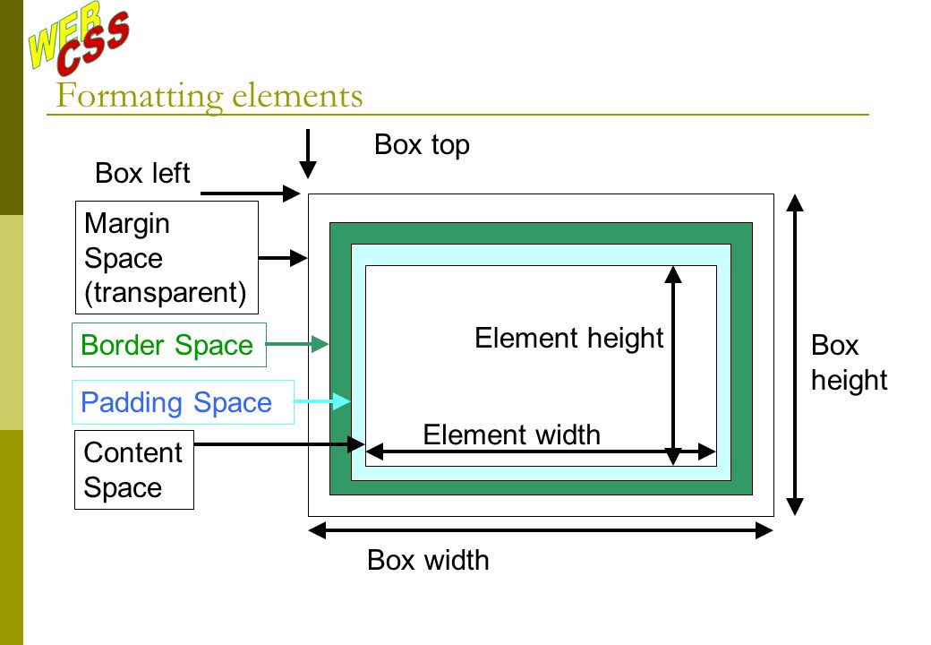 Formatting elements Element width Element height Box top Box left Box width Box height Margin Space (transparent) Border Space Padding Space Content Space