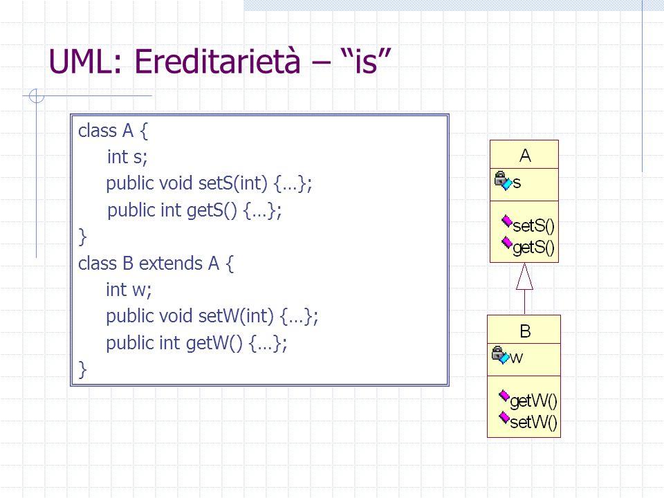 UML: Aggregazione class A { int s; public void setS(int){…}; public int getS() {…}; } class B {A ob; public void useA() {…}; }