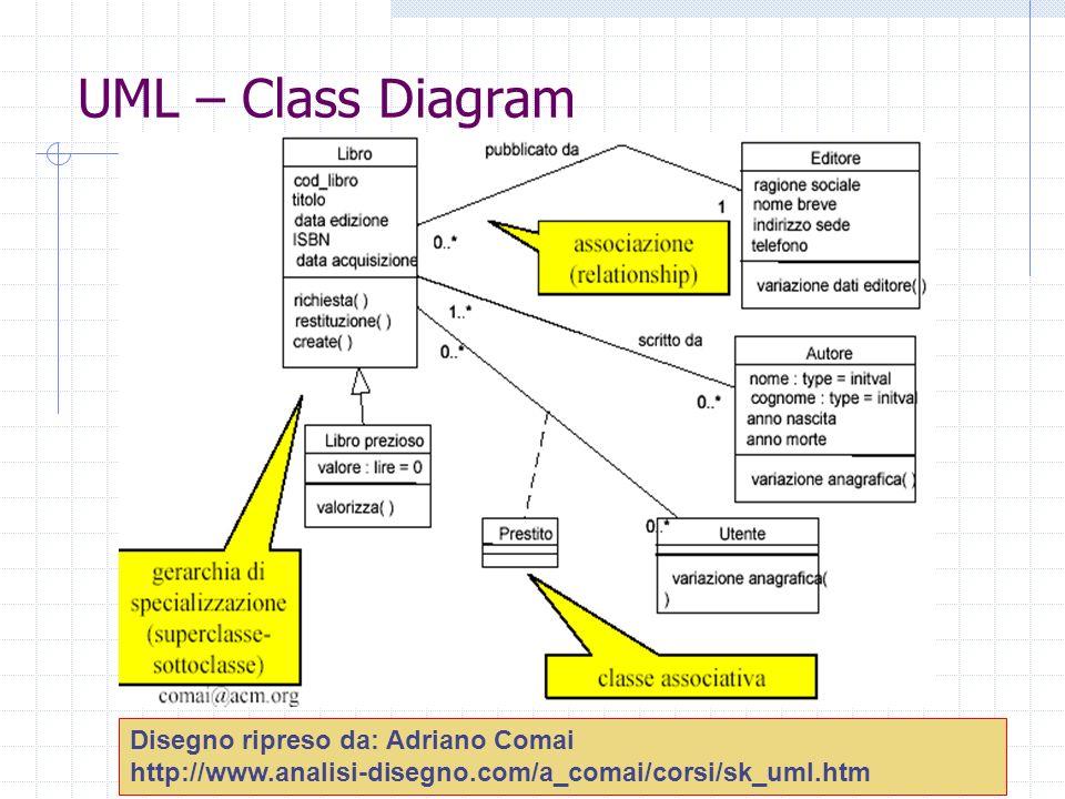 UML – Class Diagram Disegno ripreso da: Adriano Comai http://www.analisi-disegno.com/a_comai/corsi/sk_uml.htm