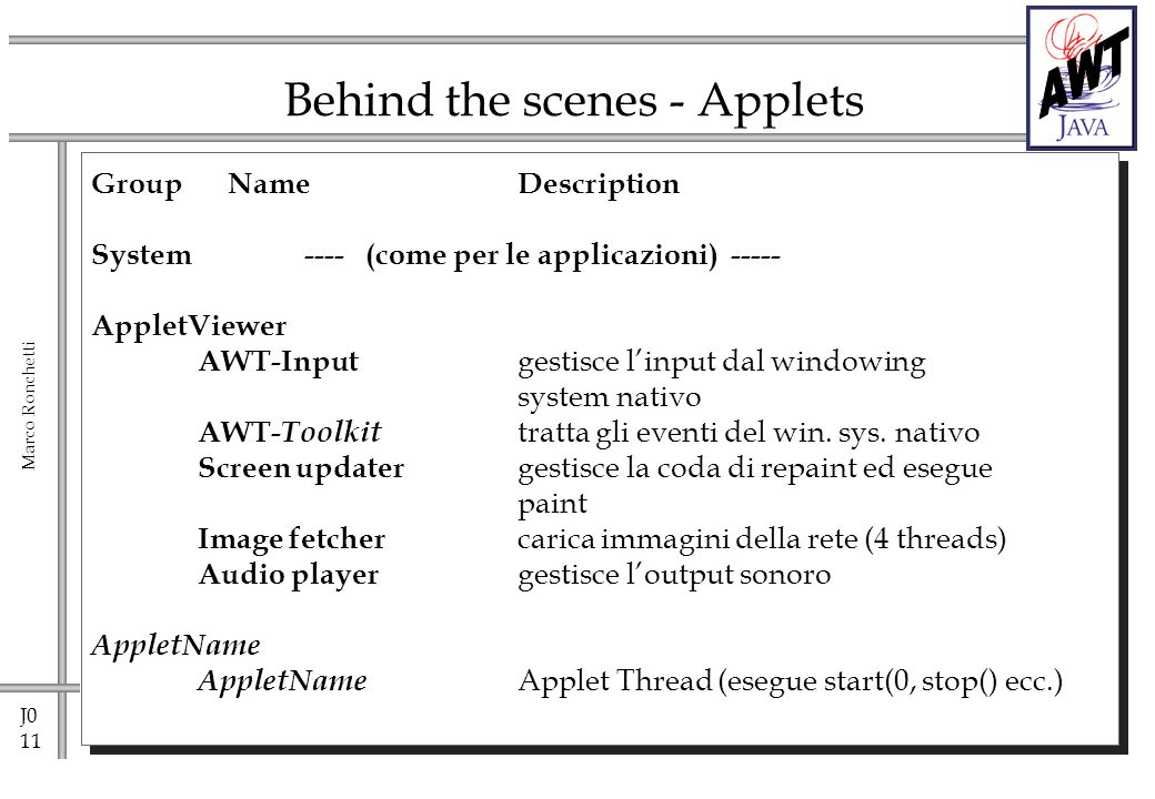 J0 11 Marco Ronchetti Behind the scenes - Applets Group NameDescription System ---- (come per le applicazioni) ----- AppletViewer AWT-Input gestisce linput dal windowing system nativo AWT- Toolkit tratta gli eventi del win.