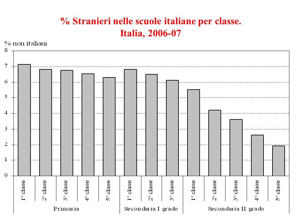 % Stranieri nelle scuole italiane per classe. Italia, 2006-07