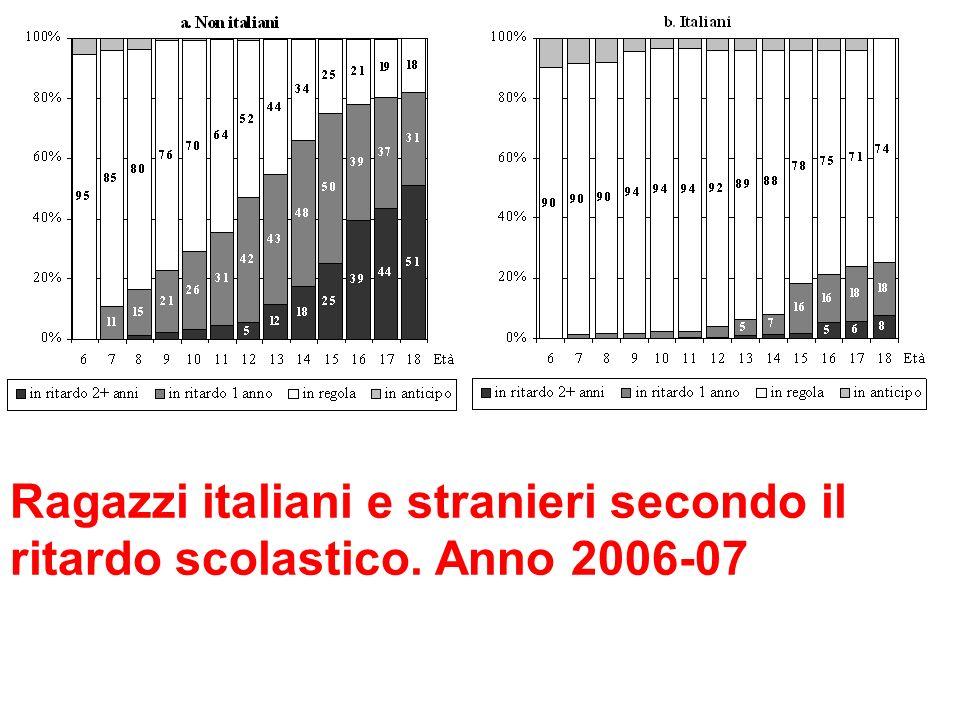 Ragazzi italiani e stranieri secondo il ritardo scolastico. Anno 2006-07