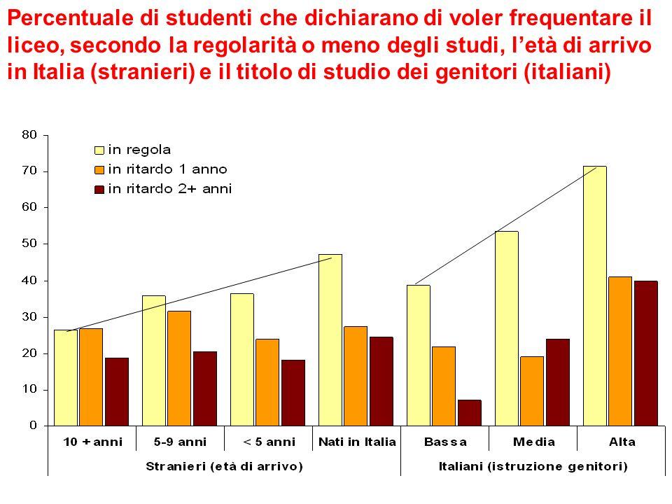 Percentuale di studenti che dichiarano di voler frequentare il liceo, secondo la regolarità o meno degli studi, letà di arrivo in Italia (stranieri) e il titolo di studio dei genitori (italiani)